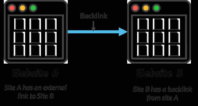 apa itu backlinks
