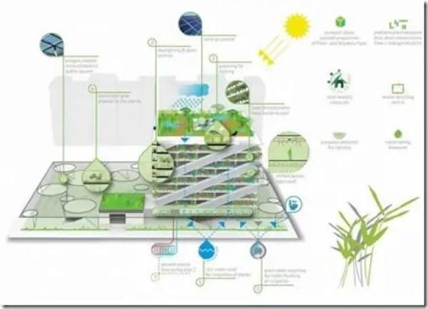 أفكار في العمارة الخضراء