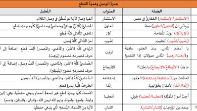 تدريبات لغوية: ألف الوصل وهمزة القطع