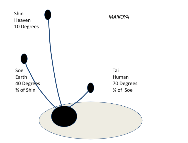 Ikebana principles chart