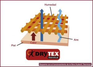Fibrele termice DryTex