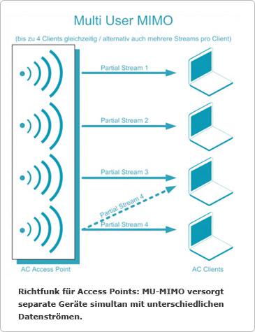 Wireless AC für Unternehmen