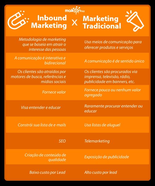 Diferença entre Inbound Marketing e Marketing Tradicional