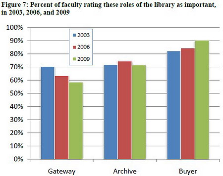 Percent of faculty rating these roles of the library as important, in 2003, 2006, and 2009