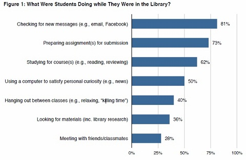 81% of the students in our sample had checked for new messages