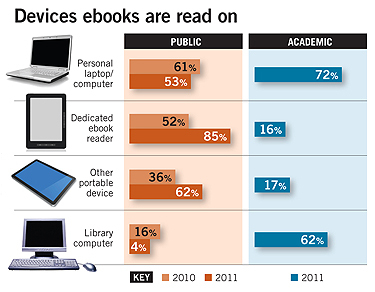 Devices ebooks are read on