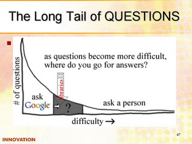 Long Tail of Questions