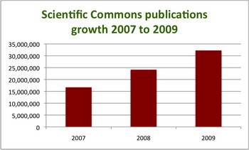 Scientific Commons publications growth 2007 to 2009