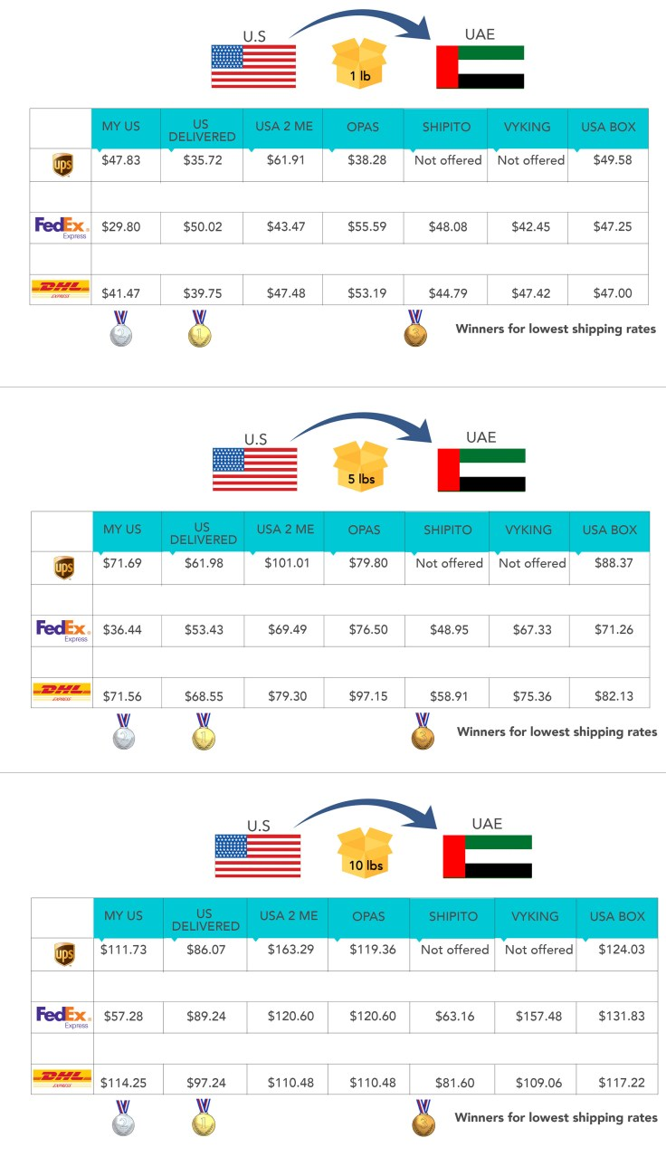 UAE_all