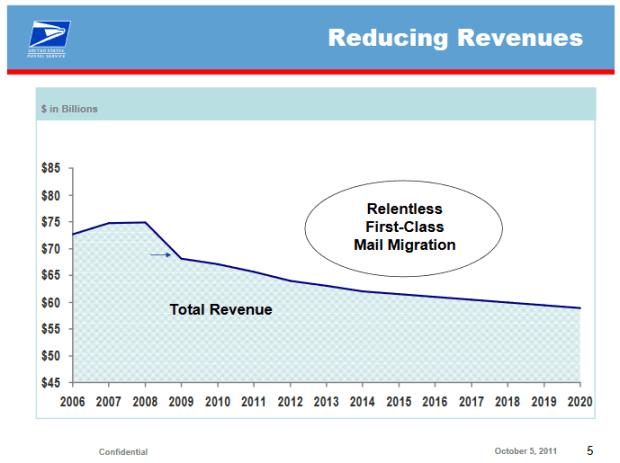 usps-revenue-projections
