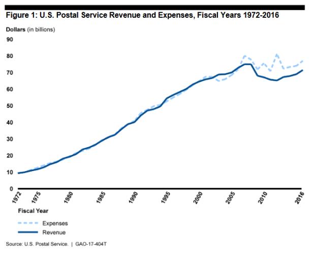 gao-graph-3-usps-revenues-expenses-1972-2016