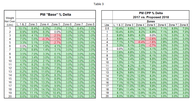 New USPS Rates Table 3