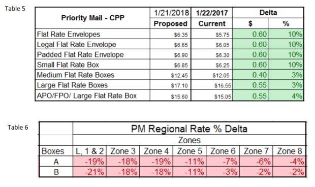 New USPS Rates Table 5-6