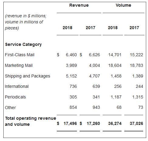 USPS FY 2018 second quarter results