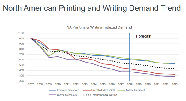 RISI Printing Writing Paper Demand 2007-2023