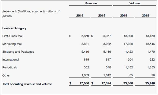 'U_S_ Postal Service Reports Third Quarter Fiscal 2019 Results.png