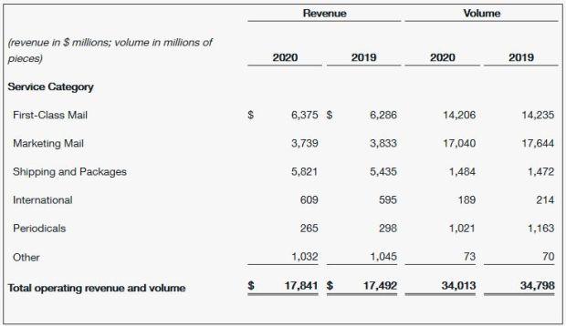 'U_S_ Postal Service Reports Second Quarter Fiscal 2020