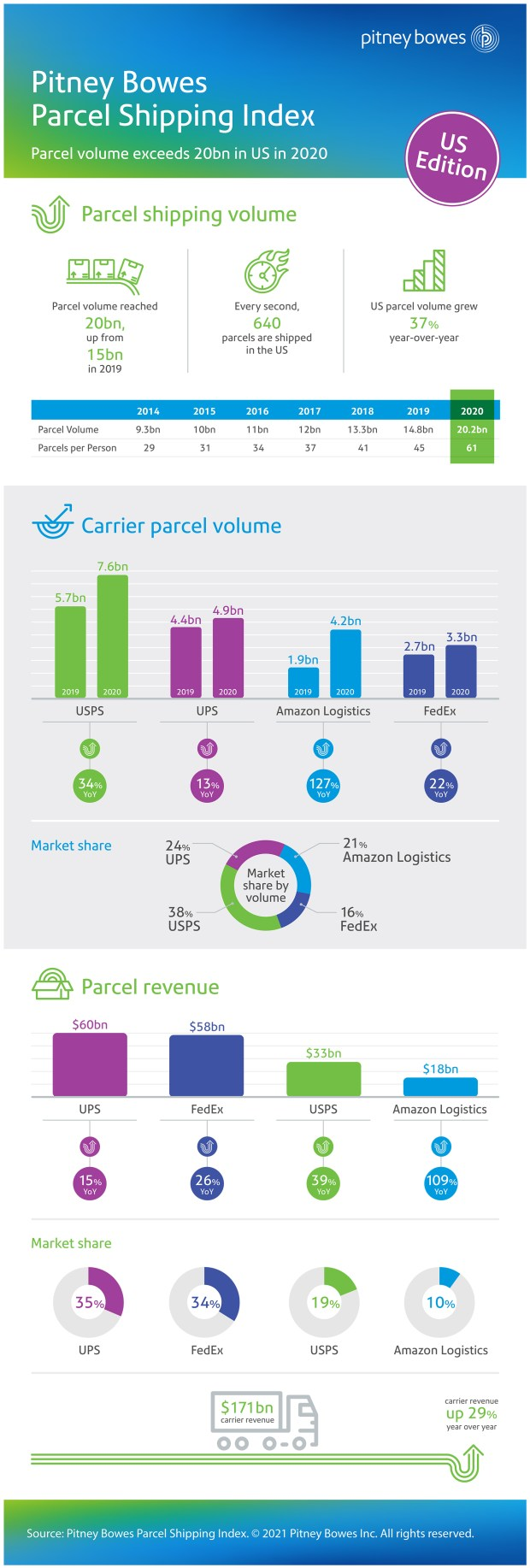 PB SHIPPING Infographic