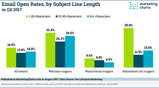 Email open rates by length of subject line