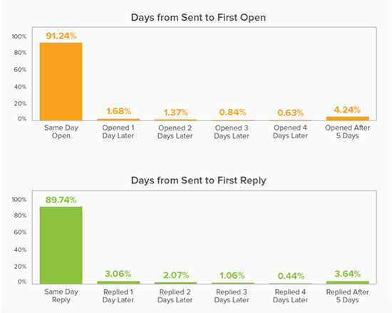 Percentage of emails opened and replied to by time