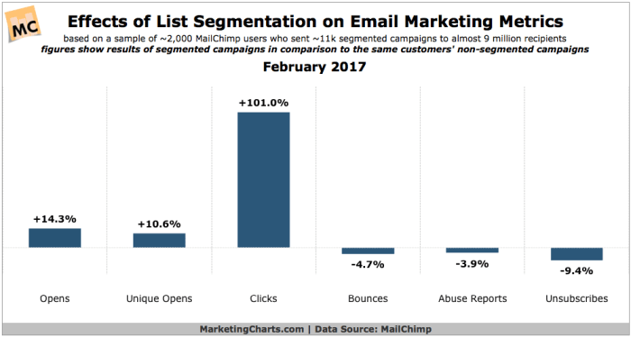 One study revealed a 101% increase in clicks for segmented campaigns.