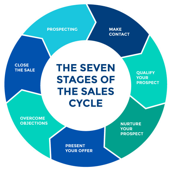 How To Build A Sales Process That Rocks The 7 Stages Of