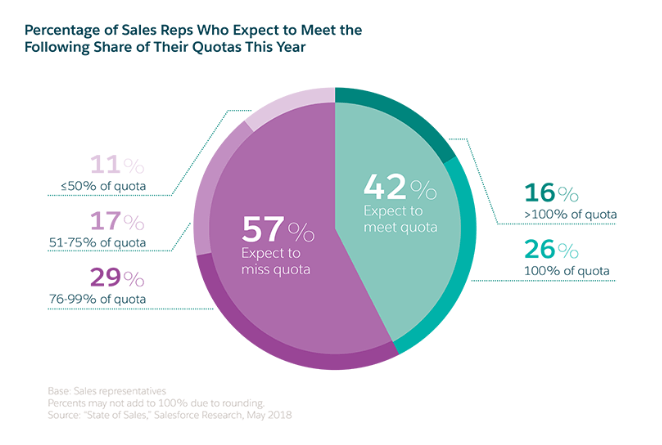 sales reps not hitting targets