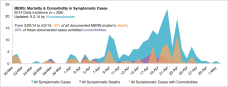Mortality & Comorbidity, Current Outbreak – Symptomatic Cases Only
