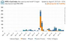 monthly_epicurve_KSA_8.9.15