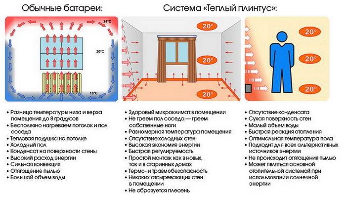 Преимущества теплого электрического плинтуса