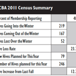 2011 Hive Census- York County Beekeepers Association