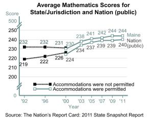 Graph: Average Mathematics Scores for State/Jurisdiction and Nation (public)
