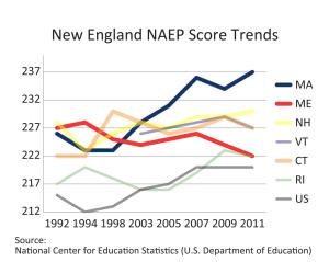 Graph: New England NAEP Score Trends
