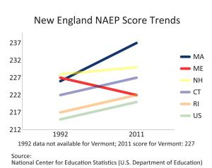 Graph: New England NAEP Scores Trend (1992-2011)