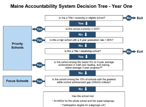 Maine Accountability System Decision Tree diagram