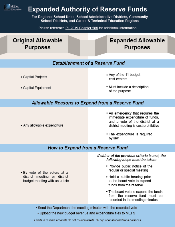 Expanded Authority of Reserve Funds