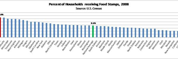 Households receiving food stamps