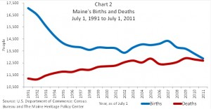 Chart 2 Maine's Births and Deaths