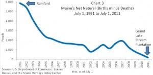 Chart 3 Maine's Net Natural (Births minus Deaths)