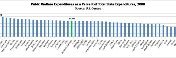 Maine welfare expenditure