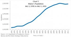 Chart 5 Maine's Population