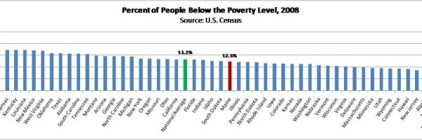 Maine people below poverty level