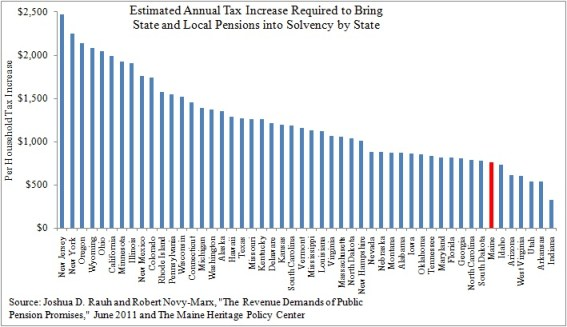 Estimated Annual Tax Increase Required to Bring State and Local Pensions into Solvency by State_MHPC