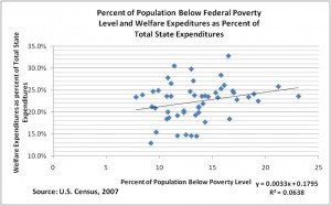 Welfare Expenditures as a Percentage of State Expenditures