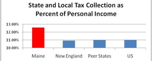 State and Local Tax Collections as a Percent of Personal Income