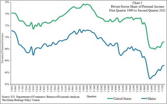 Chart Showing Maine Private Sector 2nd Quarter 2011