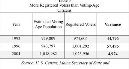 More Registered Voter than Voting Age Citizens