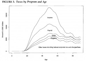 Taxes-by-Program-and-Age
