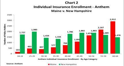 Individual Health Insurance Enrollment -Anthem: Maine vs. New Hampshire