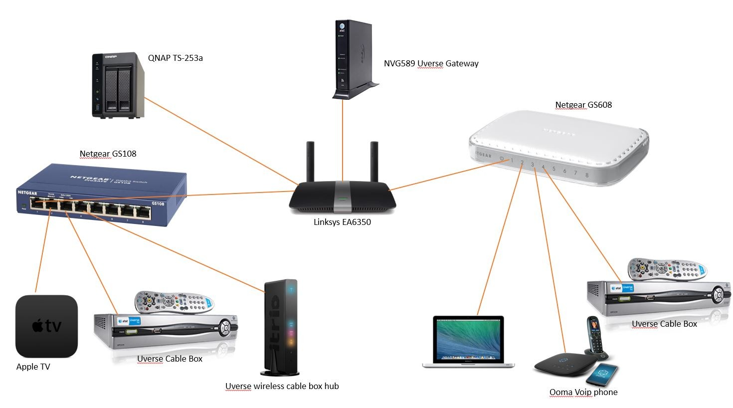Nas Home Network Diagram Electrical Wiring Internet Car Fuse Box U2022 Rh Pokerchamps Co Basic Comcast